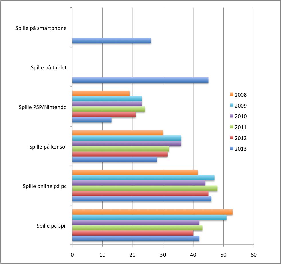 Spilforbrug fordelt på platforme